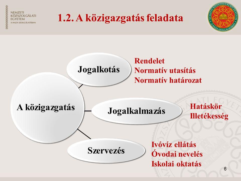1.2. A közigazgatás feladata Jogalkotás Jogalkalmazás Szervezés Rendelet Normatív utasítás Normatív határozat Hatáskör Illetékesség Ivóvíz ellátás Óvo