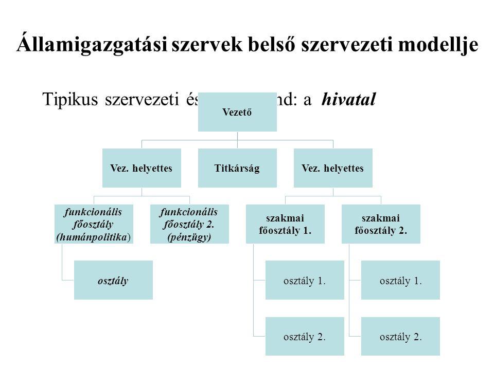 Államigazgatási szervek belső szervezeti modellje Tipikus szervezeti és munkarend: a hivatal Vezető Vez.