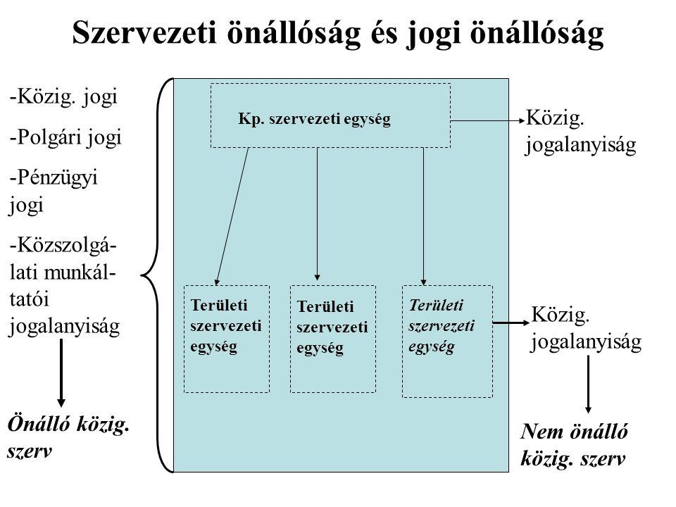 Szervezeti önállóság és jogi önállóság Kp.