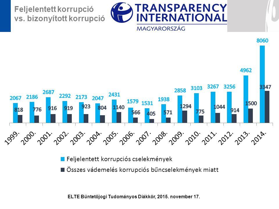 Feljelentett korrupció vs. bizonyított korrupció ELTE Büntetőjogi Tudományos Diákkör, 2015. november 17.