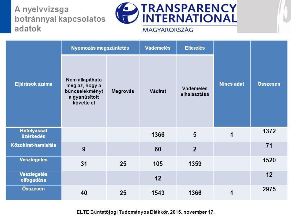 A nyelvvizsga botránnyal kapcsolatos adatok ELTE Büntetőjogi Tudományos Diákkör, 2015. november 17. Eljárások száma Nyomozás megszüntetésVádemelésElte