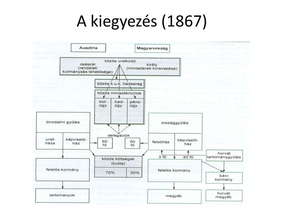 Értékelése Rendezi az Ausztriával fennálló vitás közjogi kérdéseket (2 állam kapcsolatát érintő kérdéskör ) Mit kaptunk vissza: az alkotmányosságot, önálló ogy.-t a független, magyar parlamentnek felelős kormányt a magyar közigazgatást, megyerendszert (a Bécs által a Bach-korszakban külön kormányzott országrészek, pl.