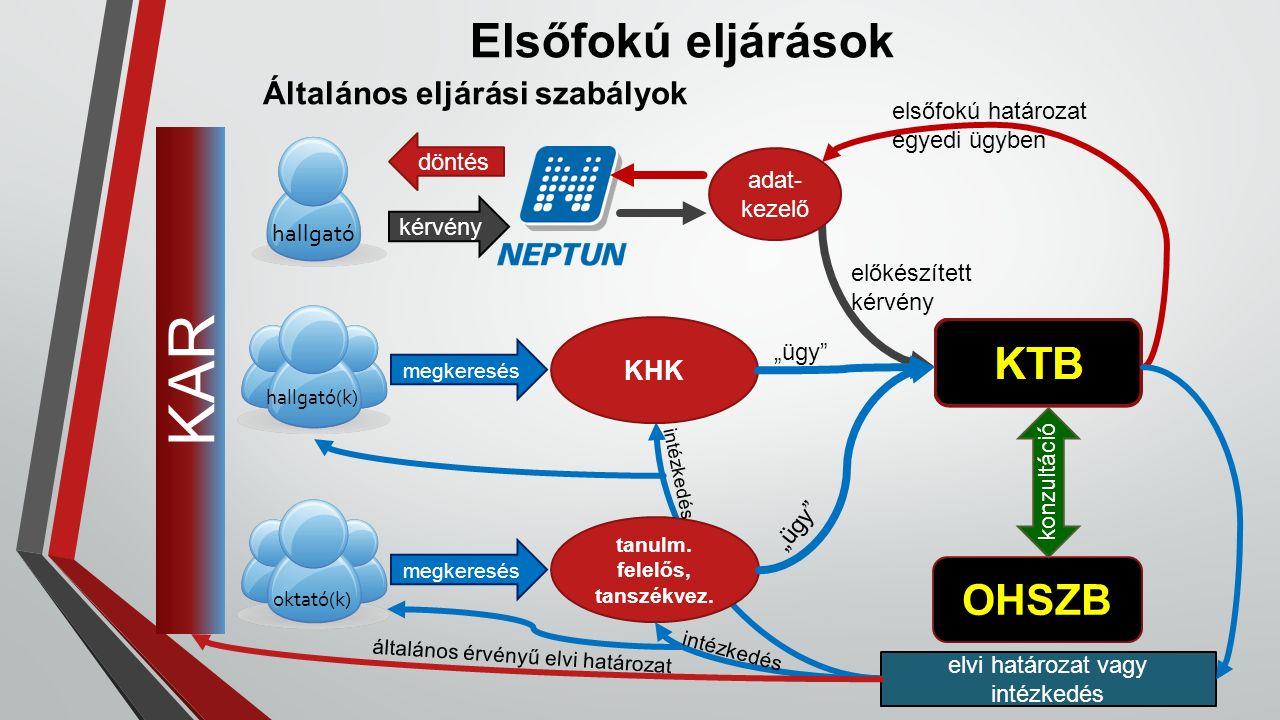 Elsőfokú eljárások Általános eljárási szabályok kérvény hallgató hallgató(k) oktató(k) adat- kezelő előkészített kérvény elsőfokú határozat egyedi ügy