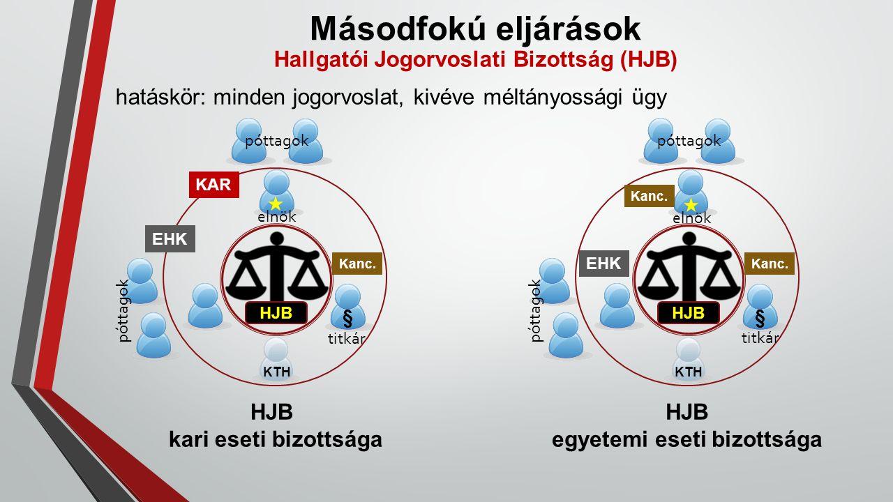 Másodfokú eljárások Hallgatói Jogorvoslati Bizottság (HJB) hatáskör: minden jogorvoslat, kivéve méltányossági ügy HJB § Kanc. póttagok HJB kari eseti