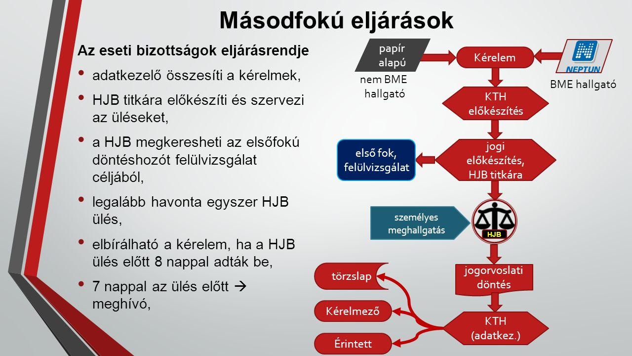 Másodfokú eljárások Az eseti bizottságok eljárásrendje adatkezelő összesíti a kérelmek, HJB titkára előkészíti és szervezi az üléseket, a HJB megkeres