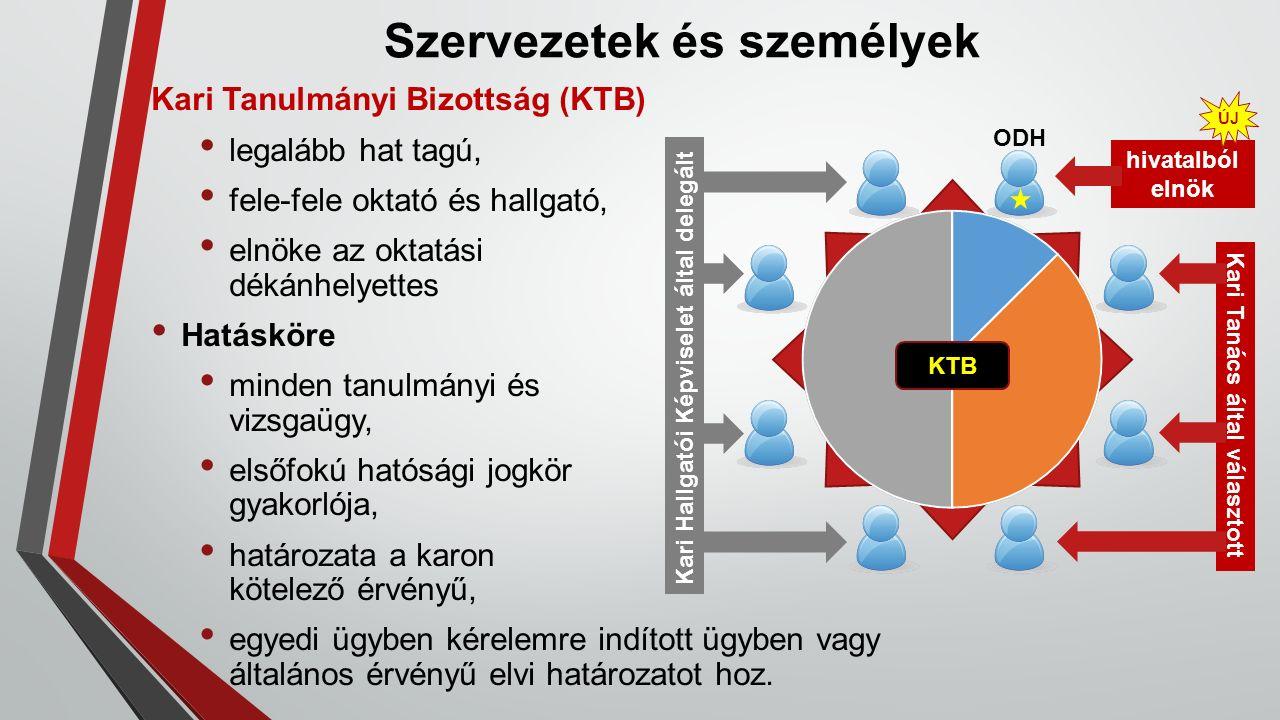 Szervezetek és személyek Kari Tanulmányi Bizottság (KTB) legalább hat tagú, fele-fele oktató és hallgató, elnöke az oktatási dékánhelyettes Hatásköre minden tanulmányi és vizsgaügy, elsőfokú hatósági jogkör gyakorlója, határozata a karon kötelező érvényű, egyedi ügyben kérelemre indított ügyben vagy általános érvényű elvi határozatot hoz.