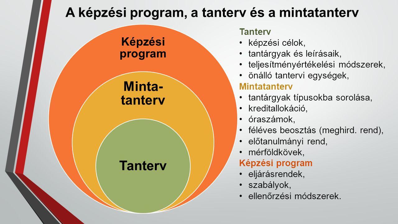 A képzési program, a tanterv és a mintatanterv Képzési program Minta- tanterv Tanterv képzési célok, tantárgyak és leírásaik, teljesítményértékelési m