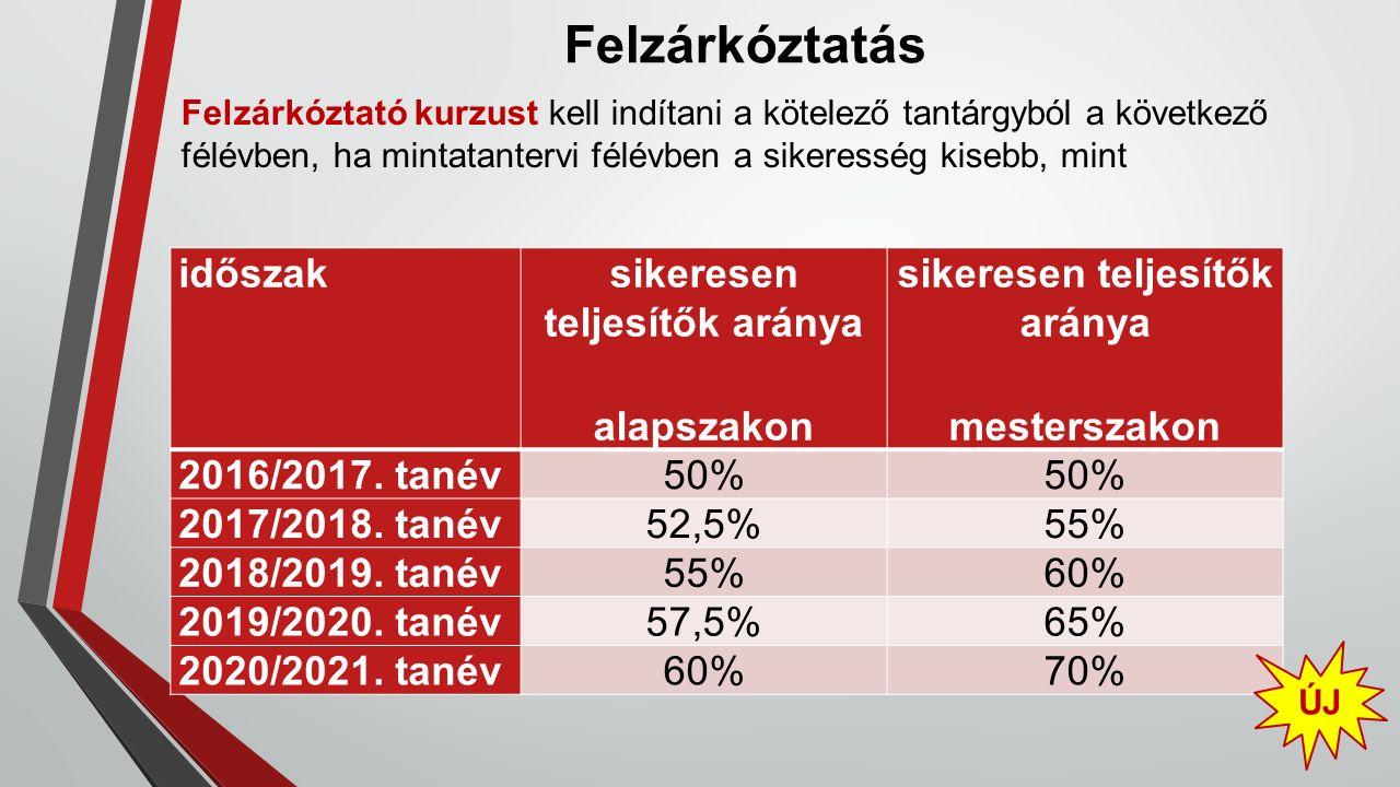 Felzárkóztatás Felzárkóztató kurzust kell indítani a kötelező tantárgyból a következő félévben, ha mintatantervi félévben a sikeresség kisebb, mint időszaksikeresen teljesítők aránya alapszakon sikeresen teljesítők aránya mesterszakon 2016/2017.