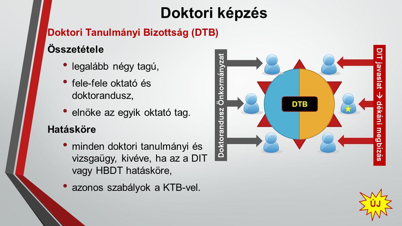 Doktori képzés ÚJ Doktori Tanulmányi Bizottság (DTB) Összetétele legalább négy tagú, fele-fele oktató és doktorandusz, elnöke az egyik oktató tag. Hat