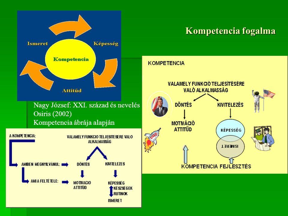 Kompetencia fogalma Nagy József: XXI. század és nevelés Osiris (2002) Kompetencia ábrája alapján