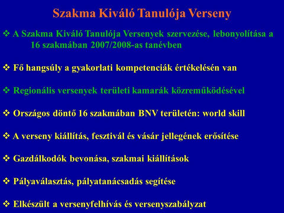 Szakma Kiváló Tanulója Verseny  A Szakma Kiváló Tanulója Versenyek szervezése, lebonyolítása a 16 szakmában 2007/2008-as tanévben  Fő hangsúly a gyakorlati kompetenciák értékelésén van  Regionális versenyek területi kamarák közreműködésével  Országos döntő 16 szakmában BNV területén: world skill  A verseny kiállítás, fesztivál és vásár jellegének erősítése  Gazdálkodók bevonása, szakmai kiállítások  Pályaválasztás, pályatanácsadás segítése  Elkészült a versenyfelhívás és versenyszabályzat