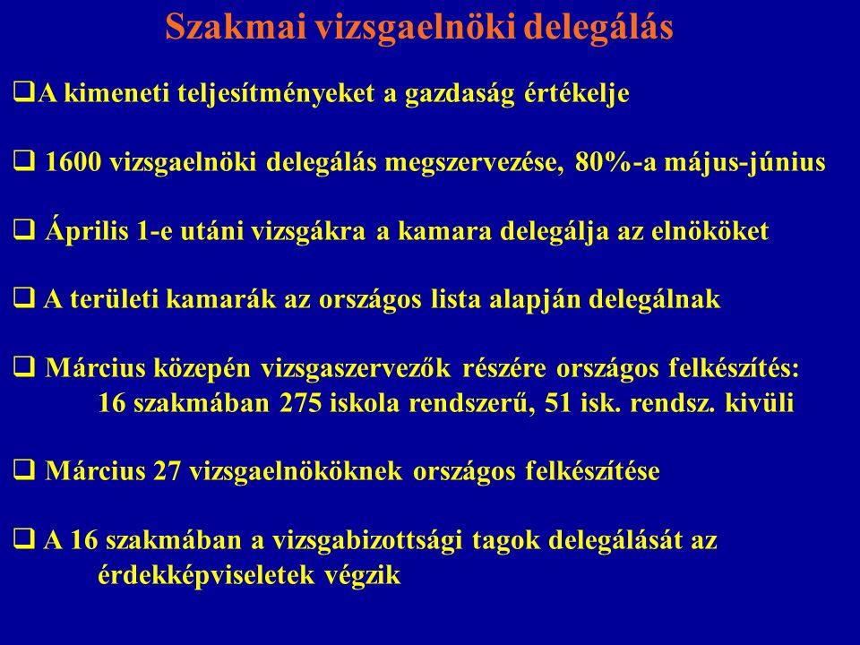 Szakmai vizsgaelnöki delegálás  A vizsgaelnöki munka minőségbiztosítási rendszerének kidolgozása: Elnöki pályázati kiírás megújítása, munkatapasztalat szerepe Merítési bázis kiszélesítése: 1600 vizsgára 558 fő Előírt továbbképzéseken történő részvétel: tanúsítvány Minimumvizsga az eljárásrendből, vizsgaszabályzatból Elnöki tevékenység értékelése, helyszíni ellenőrzések Éves országos jelentés a vizsgáztatások tapasztalatairól  Az elnökök és tagok delegálása országosan egységes sztenderdek alapján on line rendszerű szoftver felhasználásával ISZIIR