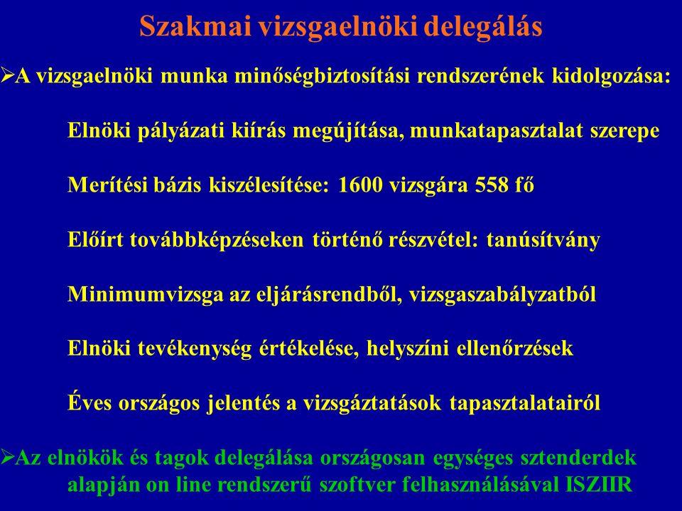 """Szakmai vizsgaelnöki delegálás  Vizsgáztatás: regionalitás a delegálásnál, de összeférhetetlenség  Kimeneti szabályozás: Ne """"kegyelmi bizottság, fülbesúgásos vizs- gáztatás  Megélhetési vizsgáztatók: korlátozás, maximum 300 fő, rotáció  Szűk keresztmetszet a vizsgaelnöki jegyzékben szereplők száma  Szintvizsga számonkérése: kozmetikus, kárpitos  Vizsgabizottság humánerőforrás fejlesztése: szakmai továbbképzések, kézikönyv az NSZFI-vel, új OKJ-ra –SZVK-ra felkészítés, éves riport készítése  Egységes, integrált rendszer az érdekképviseletekkel"""
