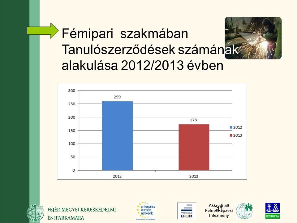 Akkreditált Felnőttképzési Intézmény Fémipari szakmában Tanulószerződések számának alakulása 2012/2013 évben 11