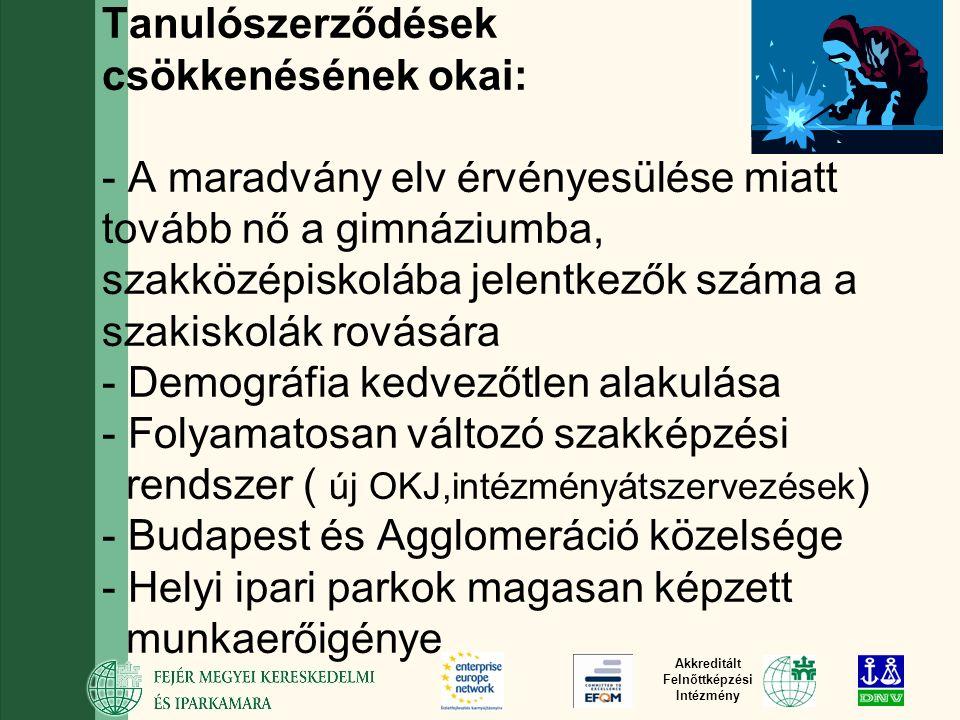 Akkreditált Felnőttképzési Intézmény Tanulószerződések csökkenésének okai: - A maradvány elv érvényesülése miatt tovább nő a gimnáziumba, szakközépiskolába jelentkezők száma a szakiskolák rovására - Demográfia kedvezőtlen alakulása - Folyamatosan változó szakképzési rendszer ( új OKJ,intézményátszervezések ) - Budapest és Agglomeráció közelsége - Helyi ipari parkok magasan képzett munkaerőigénye