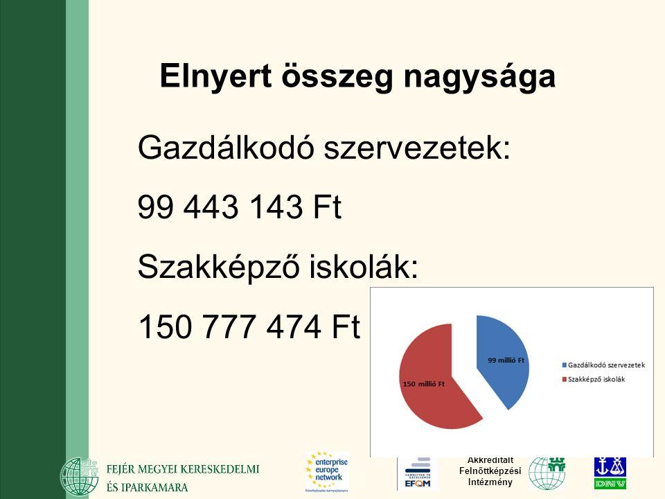 Akkreditált Felnőttképzési Intézmény Elnyert összeg nagysága Gazdálkodó szervezetek: 99 443 143 Ft Szakképző iskolák: 150 777 474 Ft
