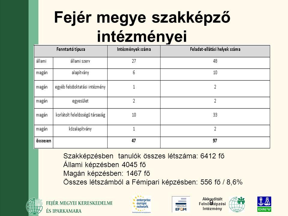 Akkreditált Felnőttképzési Intézmény Fejér megye szakképző intézményei Szakképzésben tanulók összes létszáma: 6412 fő Állami képzésben 4045 fő Magán képzésben: 1467 fő Összes létszámból a Fémipari képzésben: 556 fő / 8,6% 9