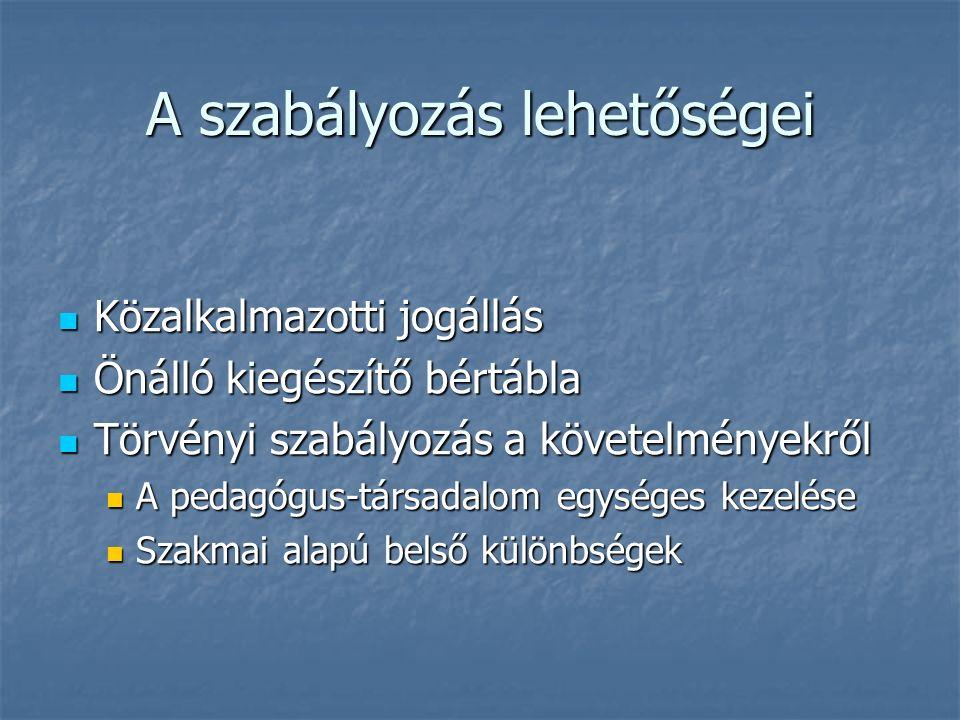 A szabályozás lehetőségei Közalkalmazotti jogállás Közalkalmazotti jogállás Önálló kiegészítő bértábla Önálló kiegészítő bértábla Törvényi szabályozás a követelményekről Törvényi szabályozás a követelményekről A pedagógus-társadalom egységes kezelése A pedagógus-társadalom egységes kezelése Szakmai alapú belső különbségek Szakmai alapú belső különbségek