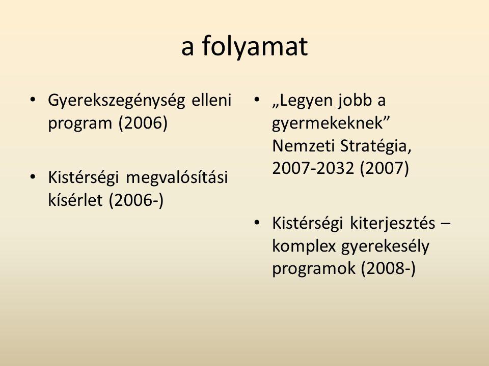 """a folyamat Gyerekszegénység elleni program (2006) Kistérségi megvalósítási kísérlet (2006-) """"Legyen jobb a gyermekeknek Nemzeti Stratégia, 2007-2032 (2007) Kistérségi kiterjesztés – komplex gyerekesély programok (2008-)"""