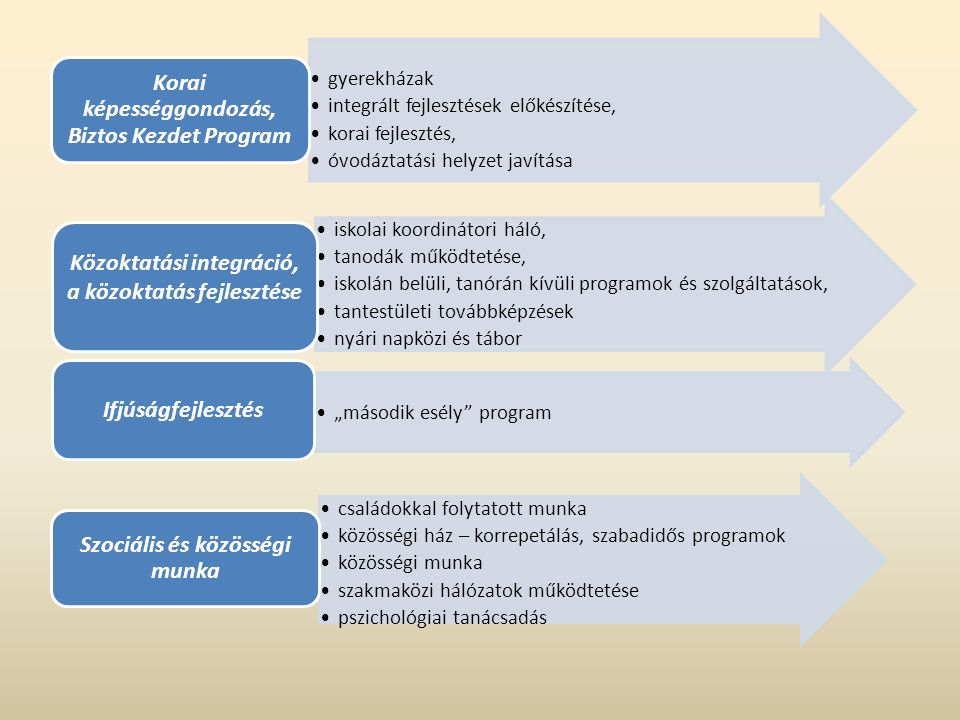 """gyerekházak integrált fejlesztések előkészítése, korai fejlesztés, óvodáztatási helyzet javítása Korai képességgondozás, Biztos Kezdet Program iskolai koordinátori háló, tanodák működtetése, iskolán belüli, tanórán kívüli programok és szolgáltatások, tantestületi továbbképzések nyári napközi és tábor Közoktatási integráció, a közoktatás fejlesztése """"második esély program Ifjúságfejlesztés családokkal folytatott munka közösségi ház – korrepetálás, szabadidős programok közösségi munka szakmaközi hálózatok működtetése pszichológiai tanácsadás Szociális és közösségi munka"""