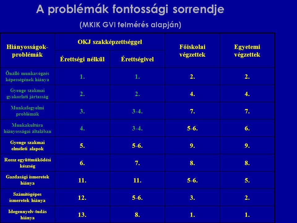 A problémák fontossági sorrendje (MKIK GVI felmérés alapján) Hiányosságok- problémák OKJ szakképzettséggel Főiskolai végzettek Egyetemi végzettek Éret