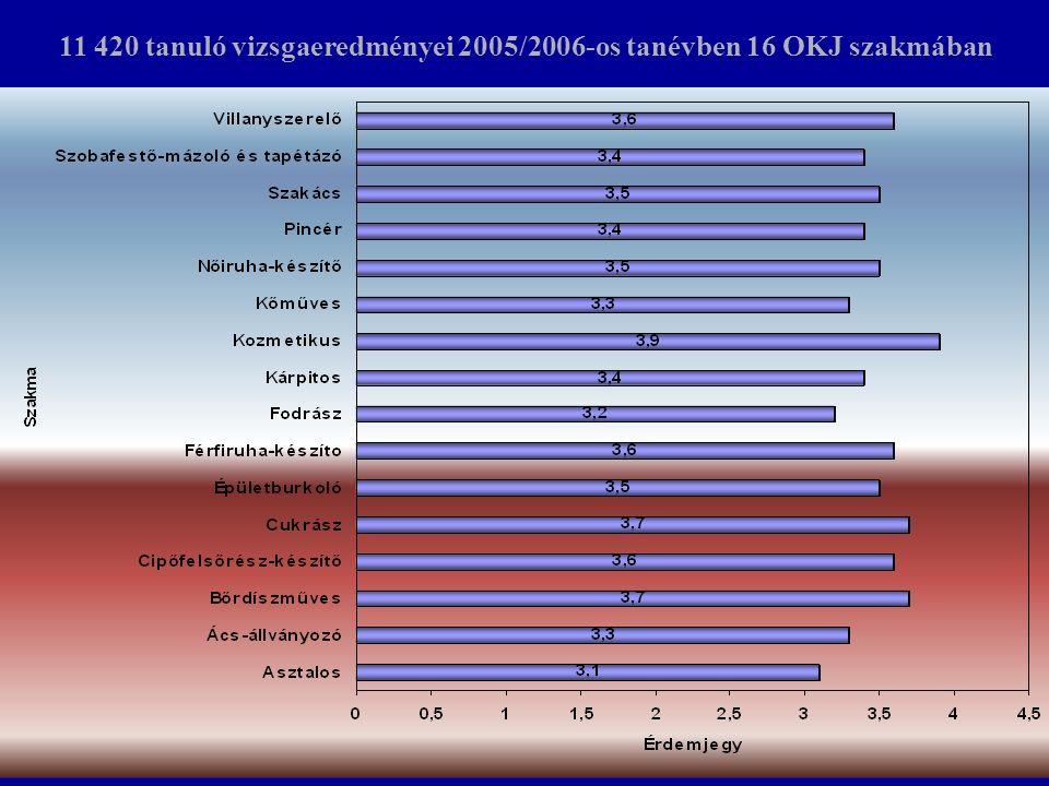 11 420 tanuló vizsgaeredményei 2005/2006-os tanévben 16 OKJ szakmában