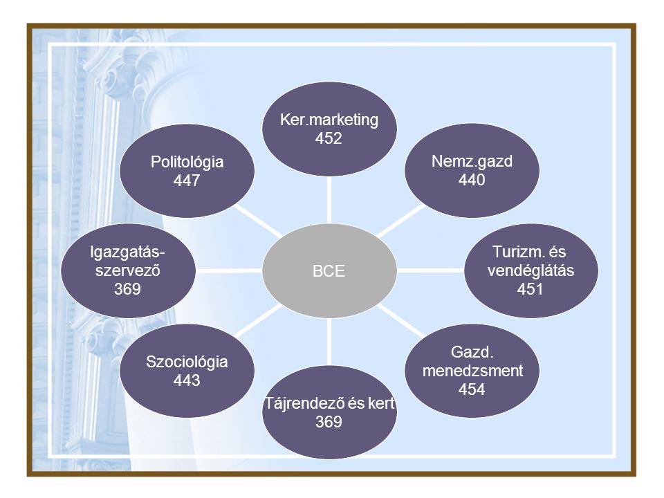 BCE Ker.marketing 452 Nemz.gazd 440 Turizm. és vendéglátás 451 Gazd.