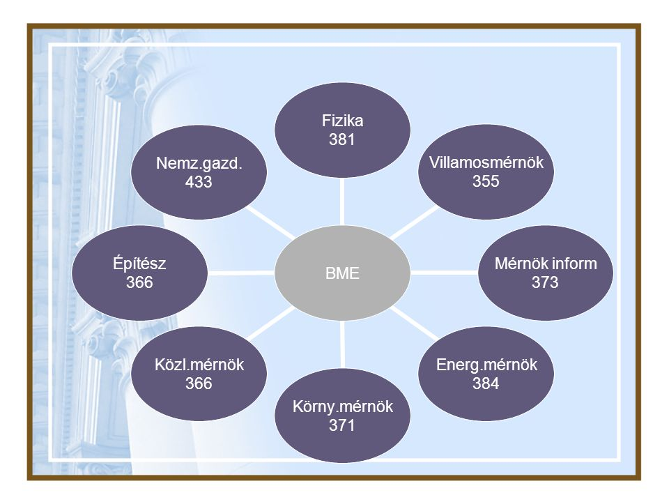 BME Fizika 381 Villamosmérnök 355 Mérnök inform 373 Energ.mérnök 384 Körny.mérnök 371 Közl.mérnök 366 Építész 366 Nemz.gazd.
