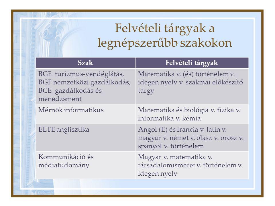 Felvételi tárgyak a legnépszerűbb szakokon SzakFelvételi tárgyak BGF turizmus-vendéglátás, BGF nemzetközi gazdálkodás, BCE gazdálkodás és menedzsment Matematika v.