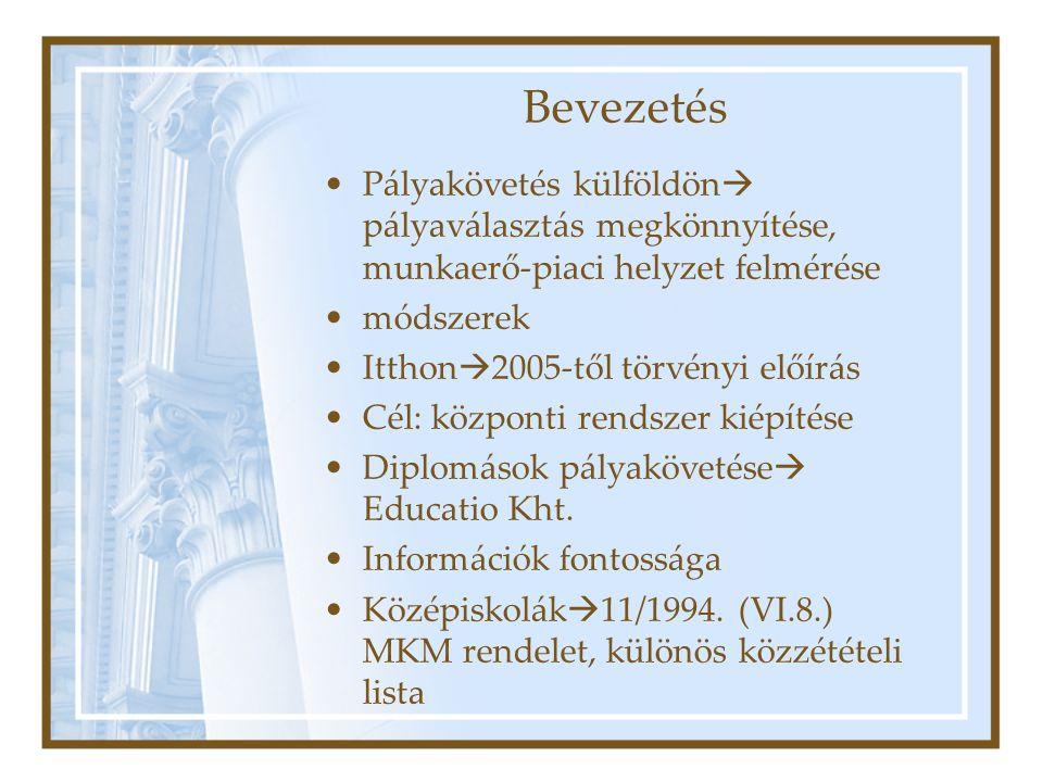 Bevezetés Pályakövetés külföldön  pályaválasztás megkönnyítése, munkaerő-piaci helyzet felmérése módszerek Itthon  2005-től törvényi előírás Cél: központi rendszer kiépítése Diplomások pályakövetése  Educatio Kht.