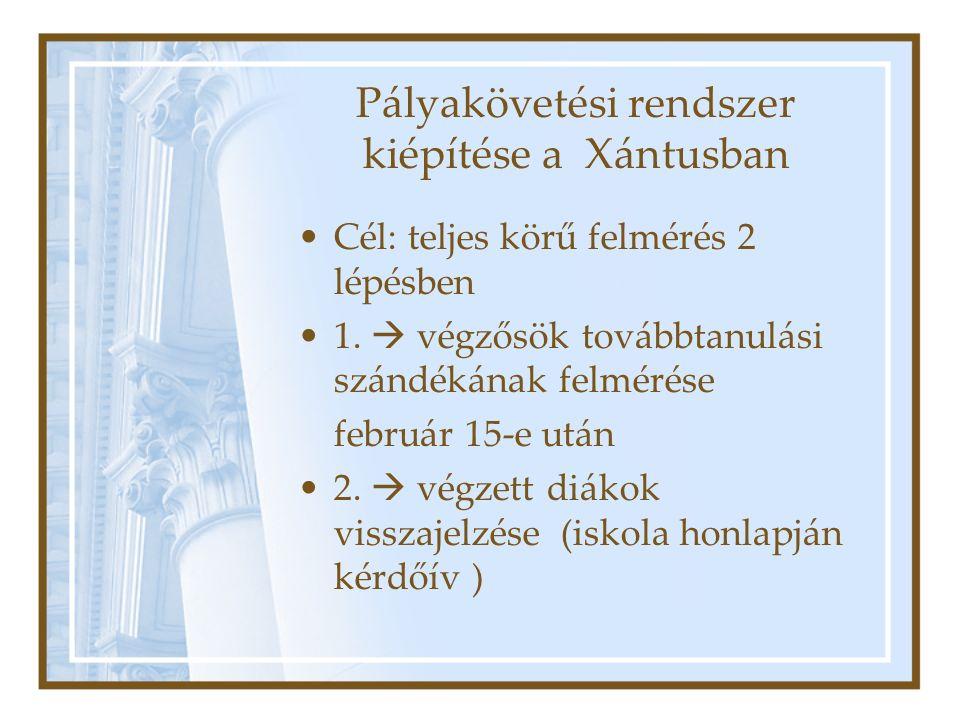 Pályakövetési rendszer kiépítése a Xántusban Cél: teljes körű felmérés 2 lépésben 1.