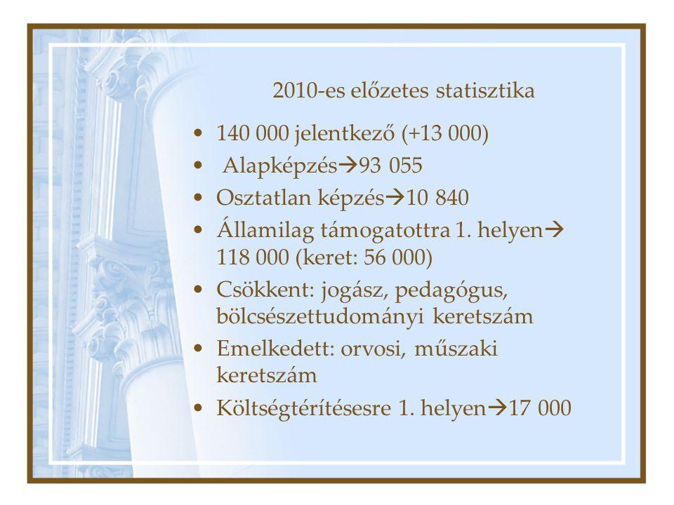 2010-es előzetes statisztika 140 000 jelentkező (+13 000) Alapképzés  93 055 Osztatlan képzés  10 840 Államilag támogatottra 1.