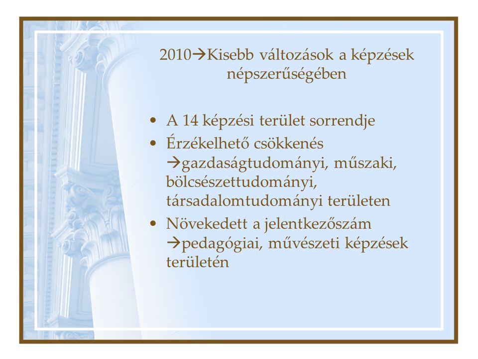 2010  Kisebb változások a képzések népszerűségében A 14 képzési terület sorrendje Érzékelhető csökkenés  gazdaságtudományi, műszaki, bölcsészettudományi, társadalomtudományi területen Növekedett a jelentkezőszám  pedagógiai, művészeti képzések területén