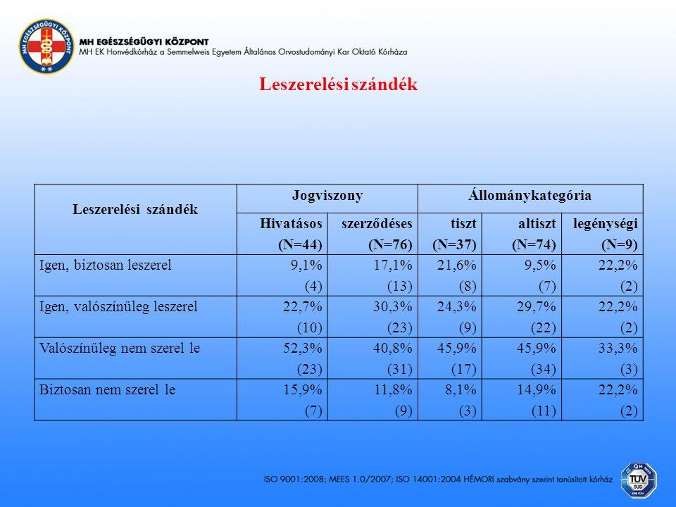 Leszerelési szándék Leszerelési szándék JogviszonyÁllománykategória Hivatásos (N=44) szerződéses (N=76) tiszt (N=37) altiszt (N=74) legénységi (N=9) Igen, biztosan leszerel 9,1% (4) 17,1% (13) 21,6% (8) 9,5% (7) 22,2% (2) Igen, valószínűleg leszerel 22,7% (10) 30,3% (23) 24,3% (9) 29,7% (22) 22,2% (2) Valószínűleg nem szerel le 52,3% (23) 40,8% (31) 45,9% (17) 45,9% (34) 33,3% (3) Biztosan nem szerel le15,9% (7) 11,8% (9) 8,1% (3) 14,9% (11) 22,2% (2)