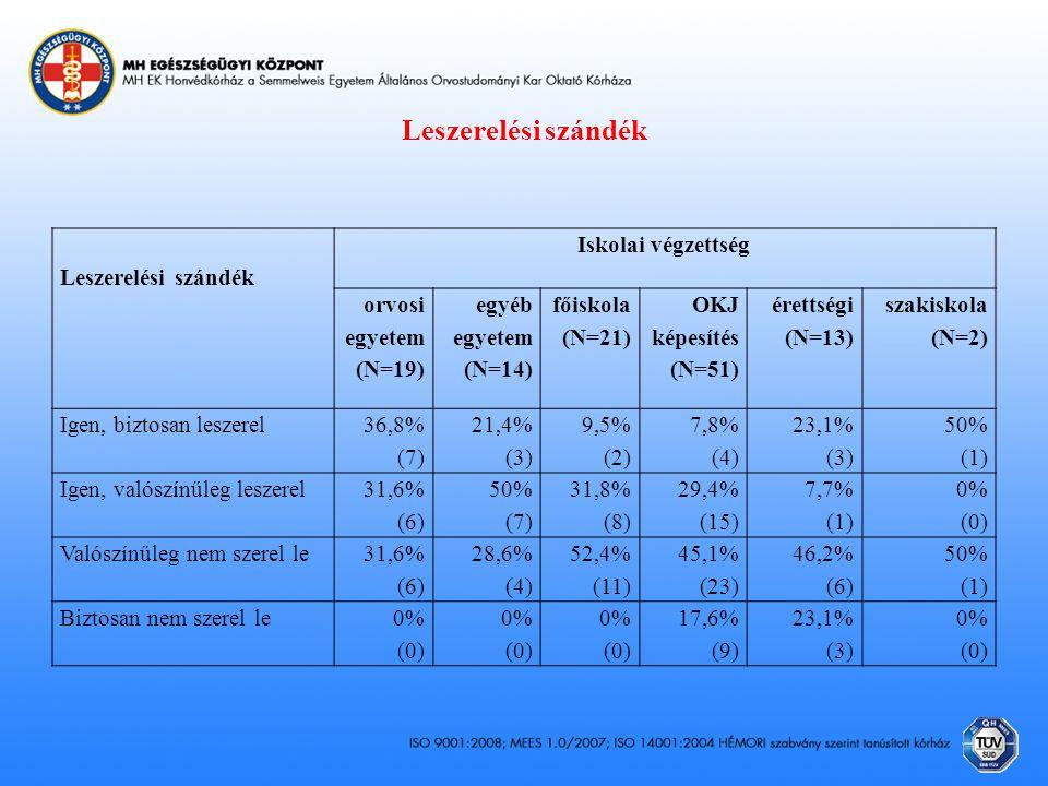 Leszerelési szándék Leszerelési szándék Iskolai végzettség orvosi egyetem (N=19) egyéb egyetem (N=14) főiskola (N=21) OKJ képesítés (N=51) érettségi (N=13) szakiskola (N=2) Igen, biztosan leszerel 36,8% (7) 21,4% (3) 9,5% (2) 7,8% (4) 23,1% (3) 50% (1) Igen, valószínűleg leszerel 31,6% (6) 50% (7) 31,8% (8) 29,4% (15) 7,7% (1) 0% (0) Valószínűleg nem szerel le 31,6% (6) 28,6% (4) 52,4% (11) 45,1% (23) 46,2% (6) 50% (1) Biztosan nem szerel le0% (0) 0% (0) 0% (0) 17,6% (9) 23,1% (3) 0% (0)