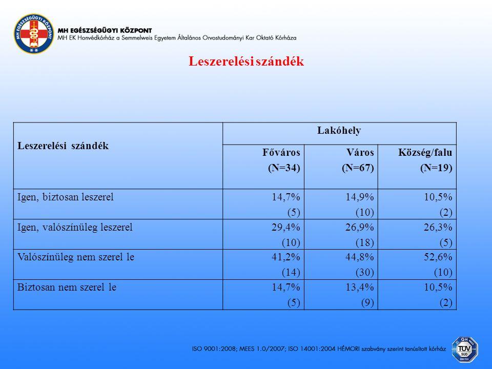 Leszerelési szándék Leszerelési szándék Lakóhely Főváros (N=34) Város (N=67) Község/falu (N=19) Igen, biztosan leszerel 14,7% (5) 14,9% (10) 10,5% (2) Igen, valószínűleg leszerel 29,4% (10) 26,9% (18) 26,3% (5) Valószínűleg nem szerel le 41,2% (14) 44,8% (30) 52,6% (10) Biztosan nem szerel le14,7% (5) 13,4% (9) 10,5% (2)