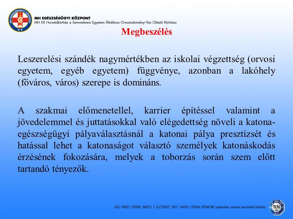 Megbeszélés Leszerelési szándék nagymértékben az iskolai végzettség (orvosi egyetem, egyéb egyetem) függvénye, azonban a lakóhely (főváros, város) szerepe is domináns.