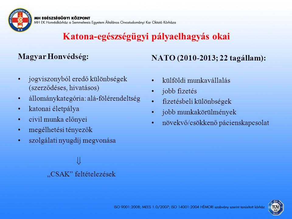 """Katona-egészségügyi pályaelhagyás okai Magyar Honvédség: jogviszonyból eredő különbségek (szerződéses, hivatásos) állománykategória: alá-fölérendeltség katonai életpálya civil munka előnyei megélhetési tényezők szolgálati nyugdíj megvonása  """"CSAK feltételezések NATO (2010-2013; 22 tagállam): külföldi munkavállalás jobb fizetés fizetésbeli különbségek jobb munkakörülmények növekvő/csökkenő pácienskapcsolat"""
