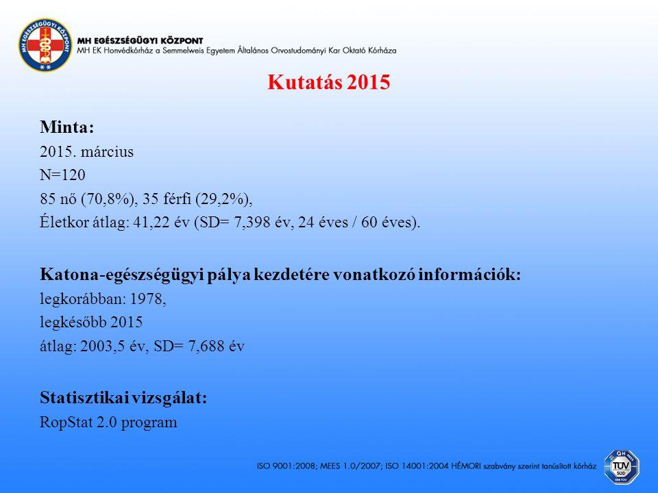Kutatás 2015 Minta: 2015.