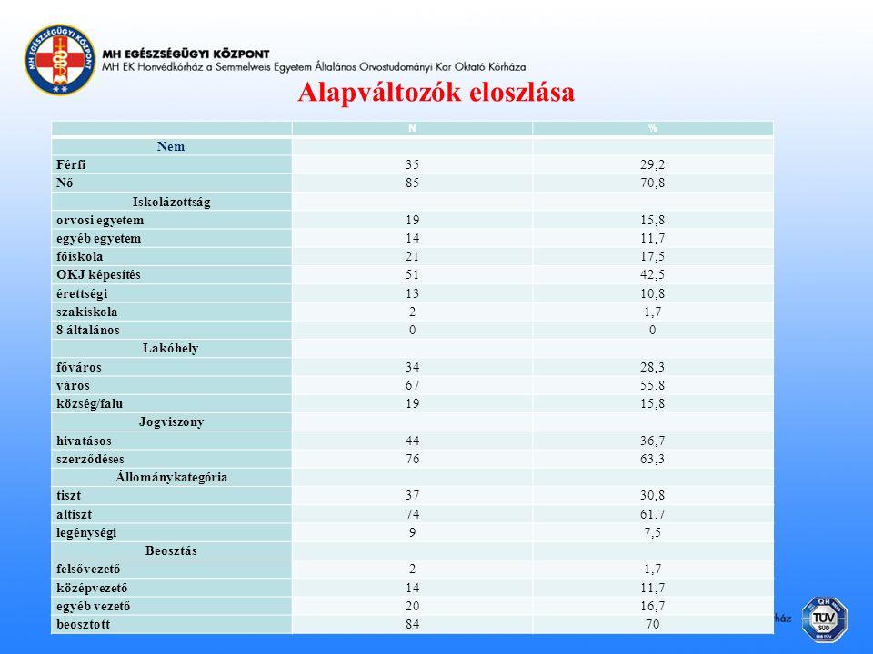 Alapváltozók eloszlása N% Nem Férfi3529,2 Nő8570,8 Iskolázottság orvosi egyetem1915,8 egyéb egyetem1411,7 főiskola2117,5 OKJ képesítés5142,5 érettségi1310,8 szakiskola21,7 8 általános00 Lakóhely főváros3428,3 város6755,8 község/falu1915,8 Jogviszony hivatásos4436,7 szerződéses7663,3 Állománykategória tiszt3730,8 altiszt7461,7 legénységi97,5 Beosztás felsővezető21,7 középvezető1411,7 egyéb vezető2016,7 beosztott8470