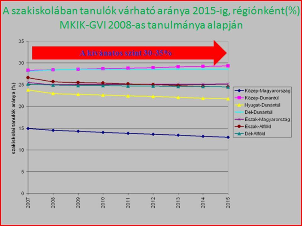Országos és regionális projektkoordináció Országos és regionális projektkoordináció Szakképzett munkaerő iránti kereslet rövid és középtávú várható alakulásának kérdőíves felmérése (4.000 gazdálkodó, 3.000 pályakezdő szakmunkás) Szakképzett munkaerő iránti kereslet rövid és középtávú várható alakulásának kérdőíves felmérése (4.000 gazdálkodó, 3.000 pályakezdő szakmunkás) A szükséges szakmai információk biztosítása az RFKB-k döntéseihez A szükséges szakmai információk biztosítása az RFKB-k döntéseihez A gazdálkodók és képzők együttműködésének erősítése A gazdálkodók és képzők együttműködésének erősítése A megyei sajátosságok hangsúlyosabb megjelenítése érdekében az érdekképviseletek megyei tevékenységének segítése A megyei sajátosságok hangsúlyosabb megjelenítése érdekében az érdekképviseletek megyei tevékenységének segítése Regionális képzési irányokra és beiskolázási arányokra vonatkozó javaslatok elkészítésének koordinálása, a javaslatok összegzése az RFKB-k számára Regionális képzési irányokra és beiskolázási arányokra vonatkozó javaslatok elkészítésének koordinálása, a javaslatok összegzése az RFKB-k számára