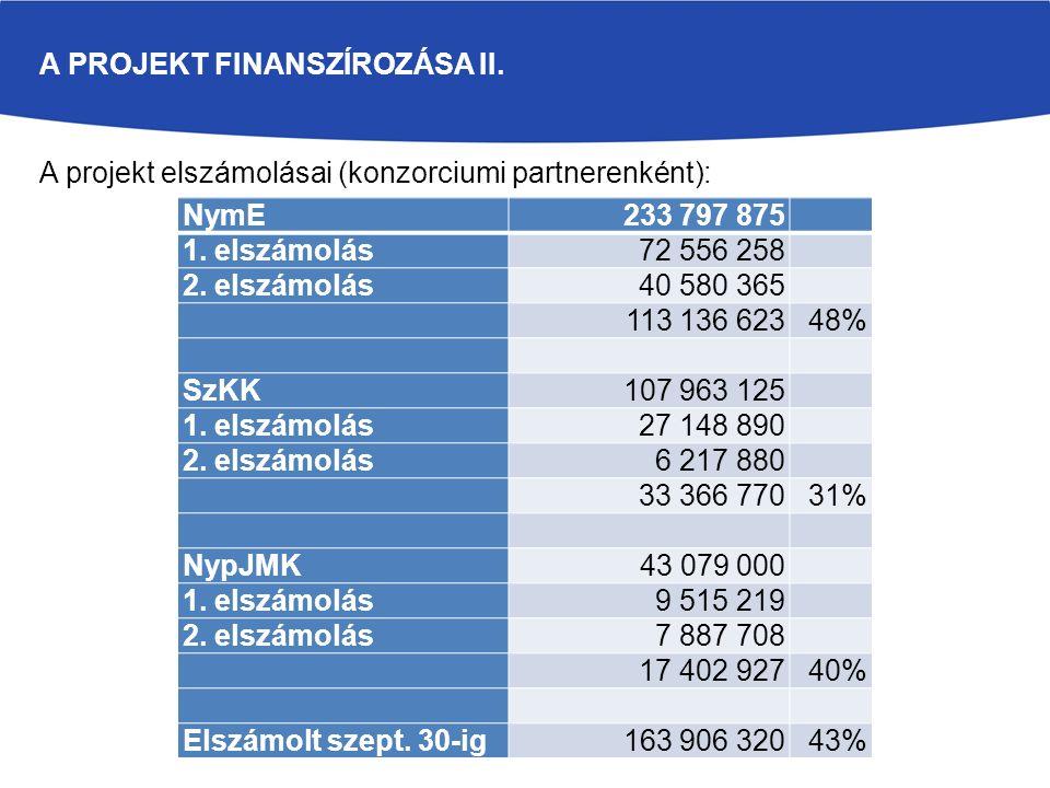 A PROJEKT FINANSZÍROZÁSA II. A projekt elszámolásai (konzorciumi partnerenként): NymE 233 797 875 1. elszámolás 72 556 258 2. elszámolás 40 580 365 11