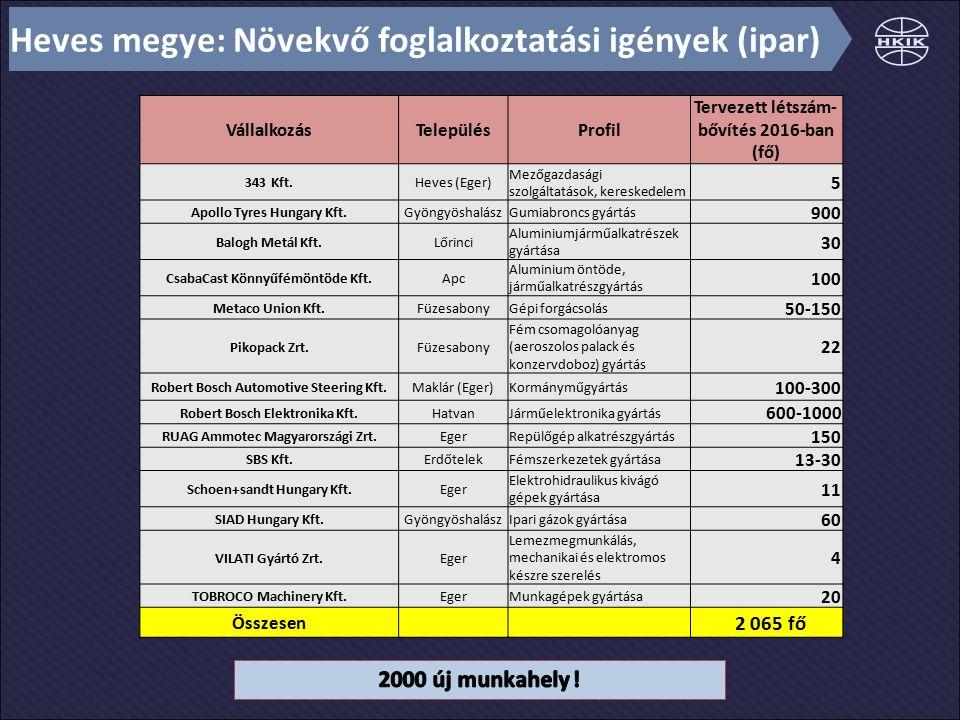 Heves megye: Növekvő foglalkoztatási igények (ipar) VállalkozásTelepülésProfil Tervezett létszám- bővítés 2016-ban (fő) 343 Kft.Heves (Eger) Mezőgazda