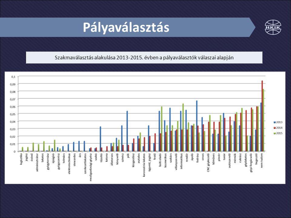 Pályaválasztás Szakmaválasztás alakulása 2013-2015. évben a pályaválasztók válaszai alapján