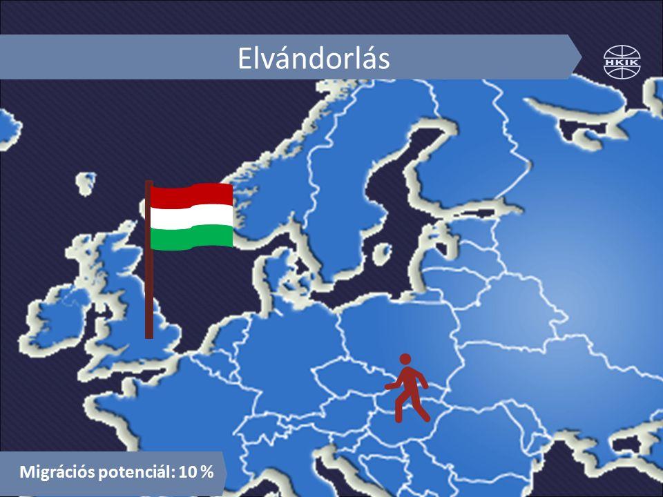 Elvándorlás Migrációs potenciál: 10 %