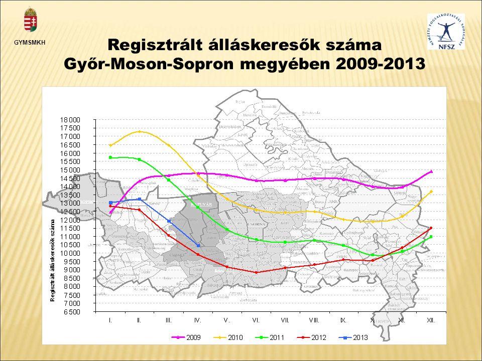 Regisztrált álláskeresők száma Győr-Moson-Sopron megyében 2009-2013 GYMSMKH