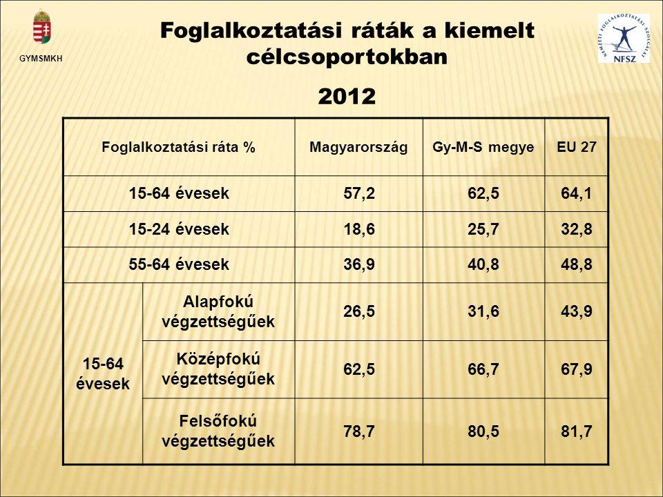 Foglalkoztatási ráta %MagyarországGy-M-S megyeEU 27 15-64 évesek57,262,564,1 15-24 évesek18,625,732,8 55-64 évesek36,940,848,8 15-64 évesek Alapfokú végzettségűek 26,531,643,9 Középfokú végzettségűek 62,566,767,9 Felsőfokú végzettségűek 78,780,581,7 Foglalkoztatási ráták a kiemelt célcsoportokban 2012 GYMSMKH