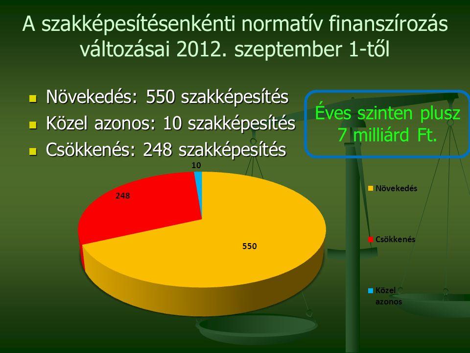 A szakképesítésenkénti normatív finanszírozás változásai 2012. szeptember 1-től Növekedés: 550 szakképesítés Növekedés: 550 szakképesítés Közel azonos