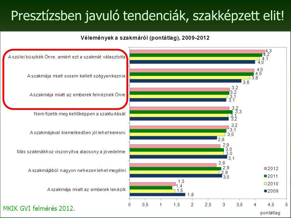 Presztízsben javuló tendenciák, szakképzett elit! MKIK GVI felmérés 2012.
