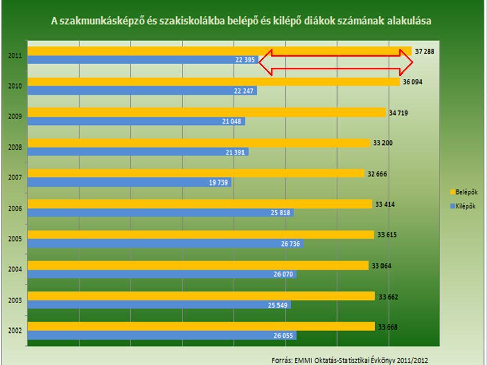 Az általános iskolából, illetve azt követően kimaradók számaránya: 14-19 év a legkritikusabb.